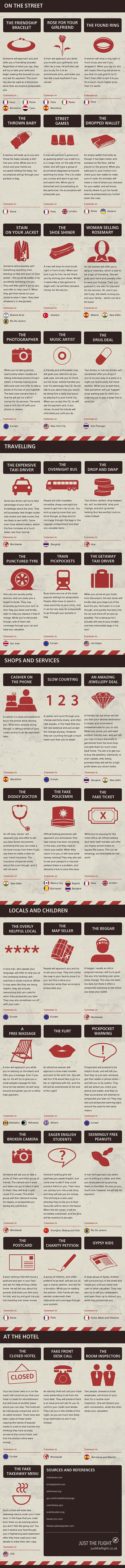 40 Tourist Scams from Earthables
