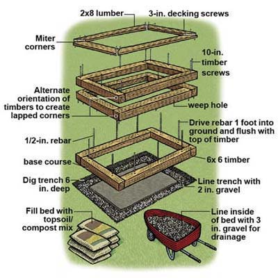 Everything you need to know raised planting beds the snug for Garden soil layers