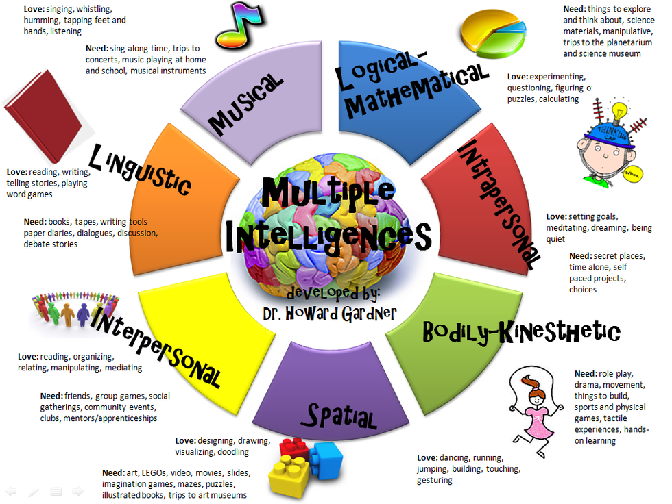 types of intelligences What is the theory of multiple intelligences (mi) howard gardner claims that all human beings have multiple intelligences these multiple intelligences can be.